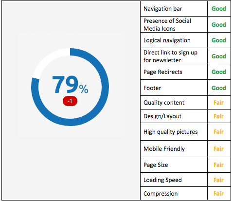 SEO Site Audit Scorecard - SEO Improves Google Ranking